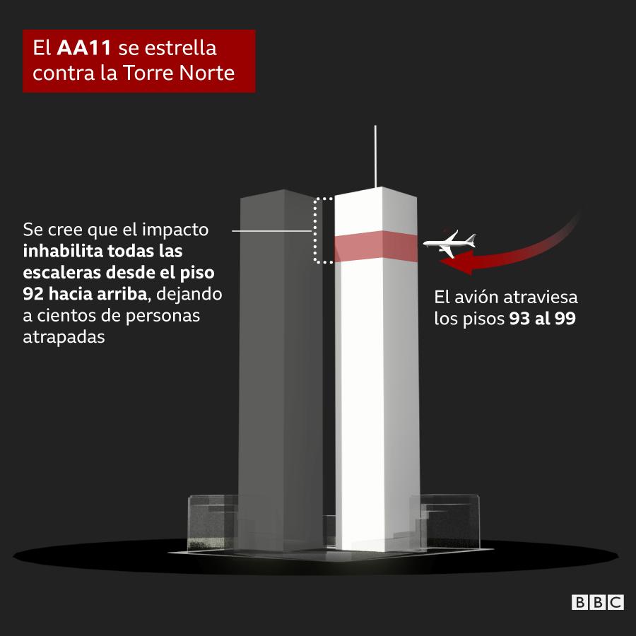 Explicación gráfica de en qué pisos de la Torre Norte se estrello el vuelo AA11