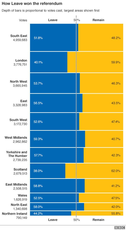 _90081395_eu_ref_uk_regions_leave_remain