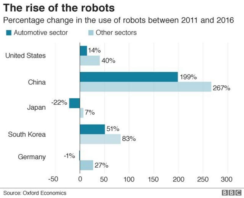Phần trăm thay đổi trong việc sử dụng robot từ năm 2011 đến 2016 ở một số nước