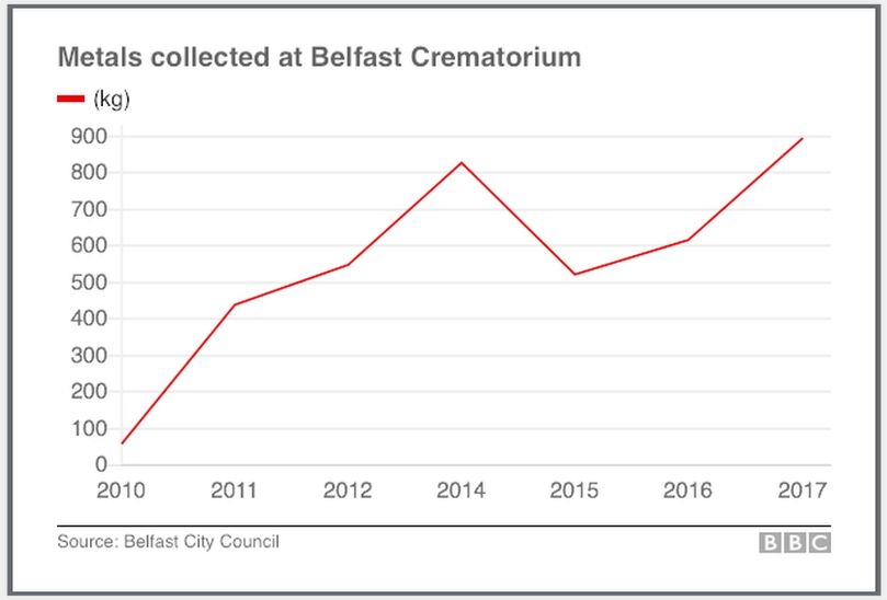 A table outlining data provided by Belfast City Council on the amount of metal collected from Roselawn crematorium since 2010.