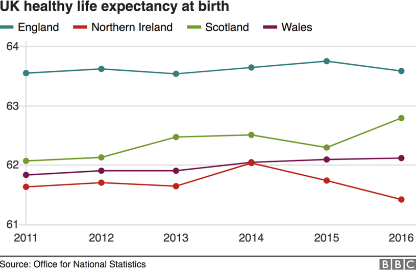 Healthy life expectancy at birth graph