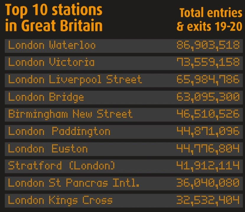 UK's busiest stations