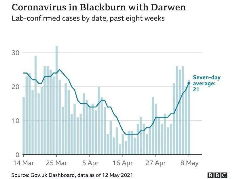 Blackburn virus stats