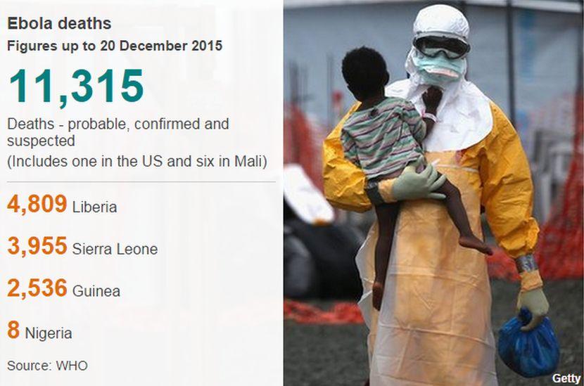 Ebola cases 20 December