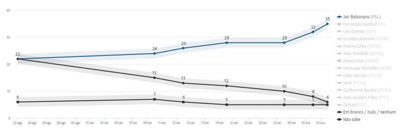 Gráfico da Folha de S.Paulo mostra a evolução da intenção de voto no Datafolha em Jair Bolsonaro e brancos/nulos/não sabe