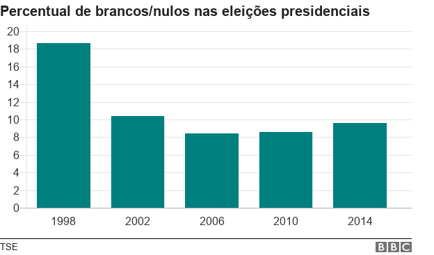 Gráfico mostra o percentual de abstenções nas eleições presidenciais: 18,7% em 1998; 10,4% em 2002; 8,4% em 2006; 8,6% em 2010 e 9,6% em 2014.