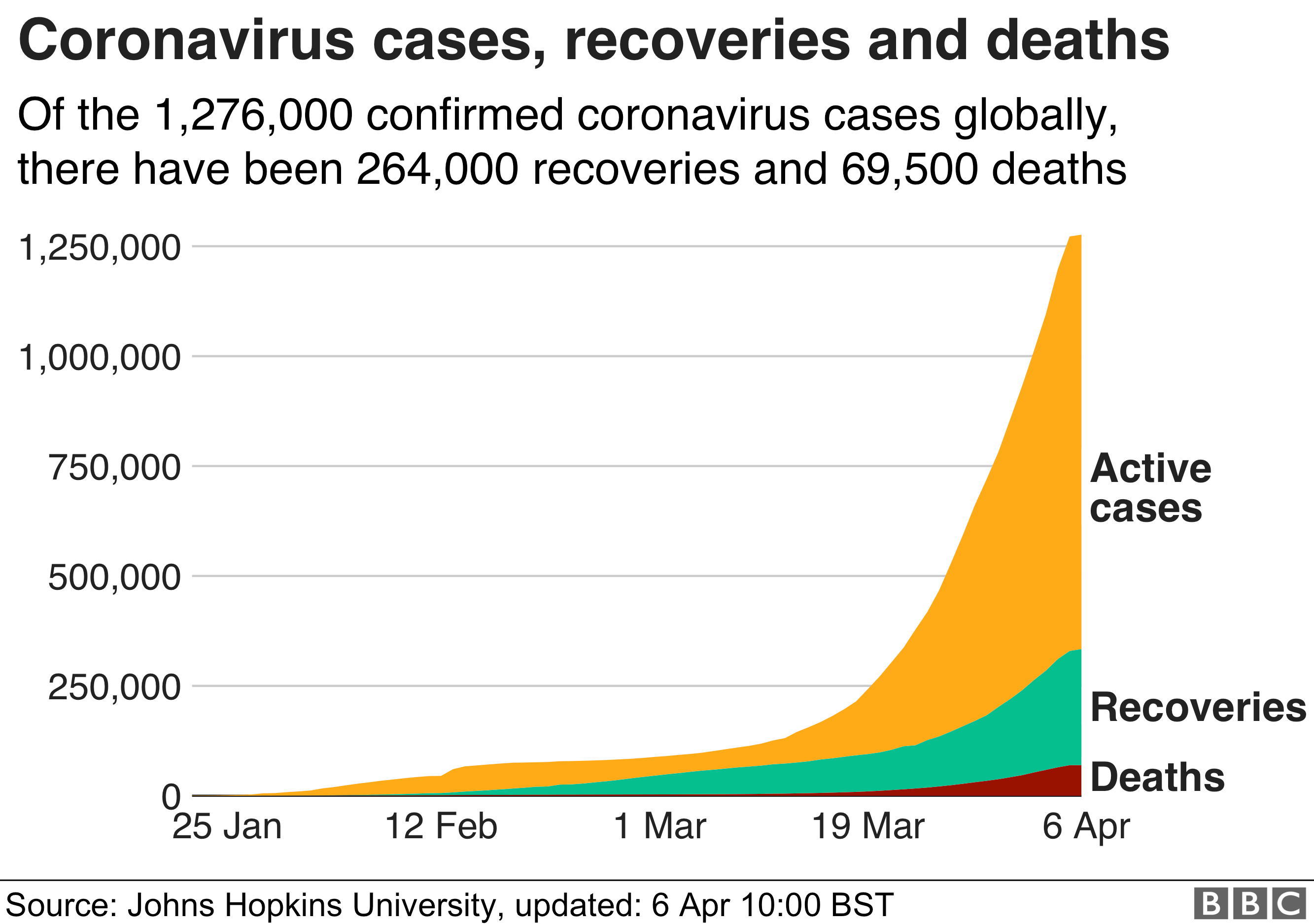 Area chart showing cases, recoveries and deaths
