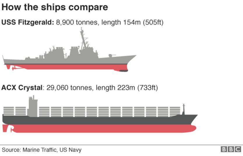 USS Fitzgerald ve ACX Kristal gemilerinin karşılaştırılması