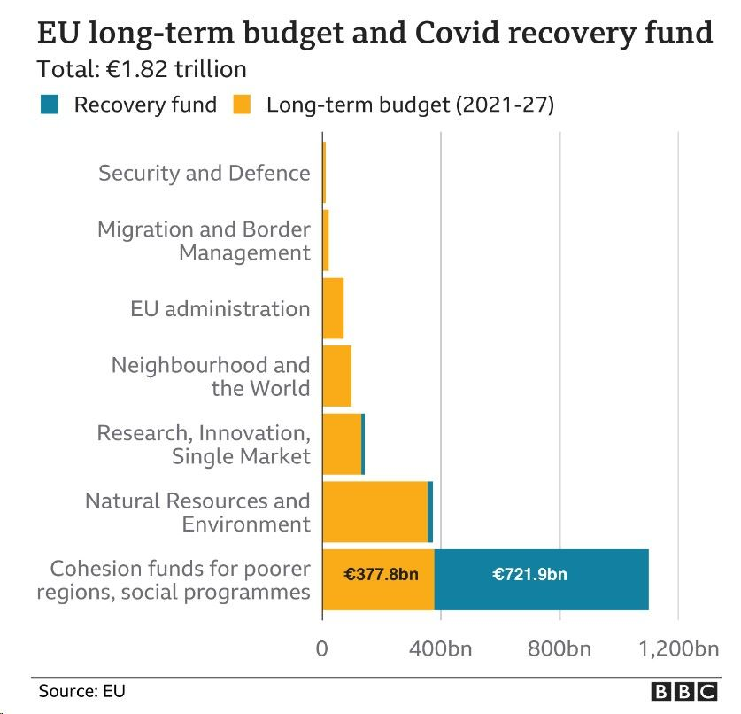 EU budget projected spending, 2021-27