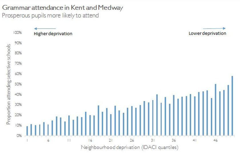 Grammar attendance in Kent and Medway