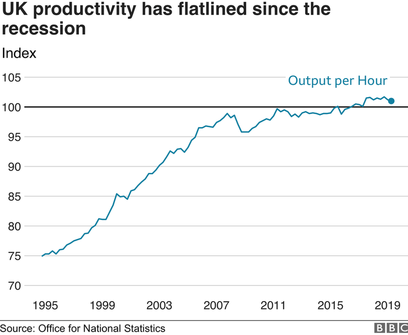 UK productivity graph