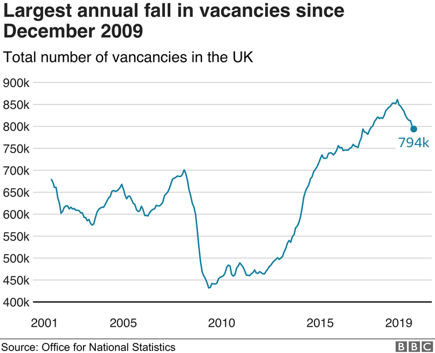 Vacancies graph