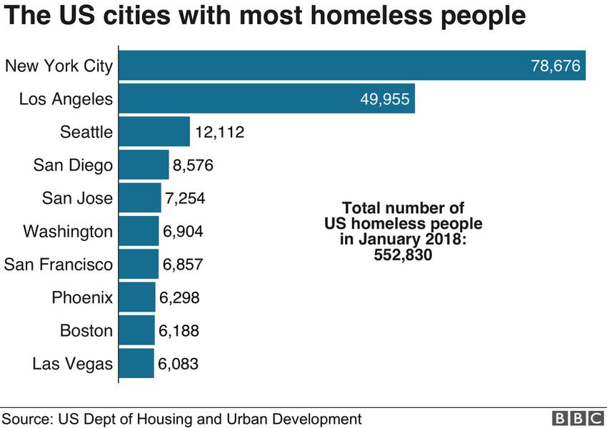 US cities' homelessness bar chart