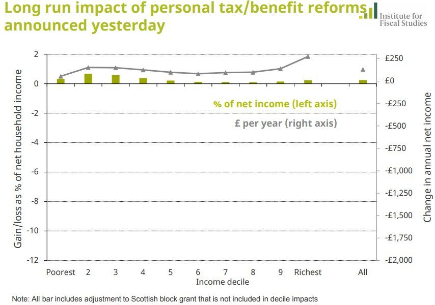 Chart showing impact of Budget changes