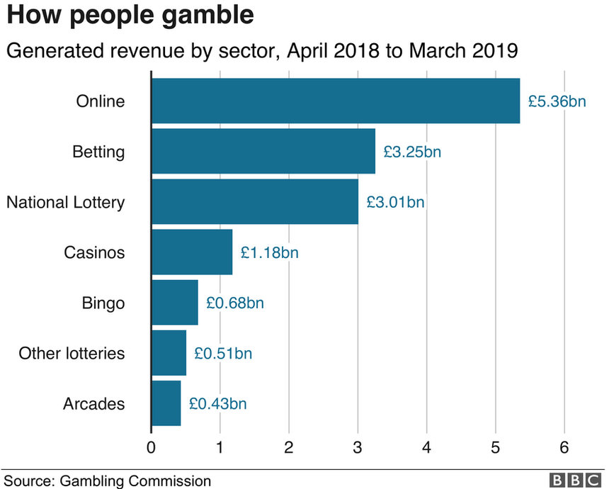 How people gamble bar chart