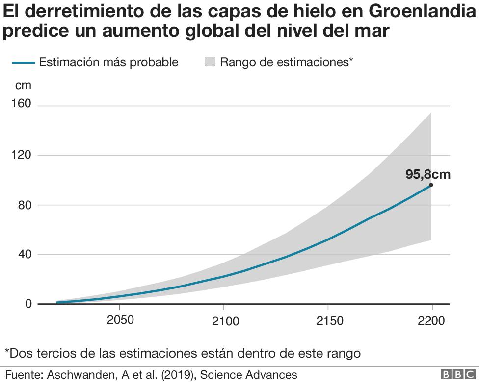 Gráfico sobre la pérdida de hielo en Groenlandia y el aumento del nivel del mar.