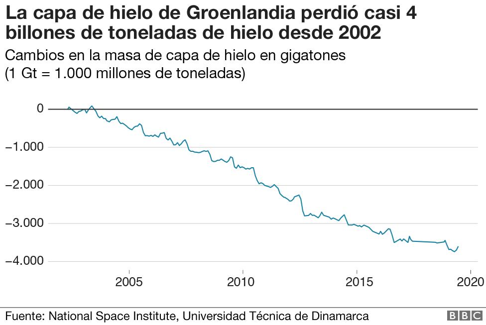 Gráfico sobre la pérdida de hielo en Groenlandia desde 2002.