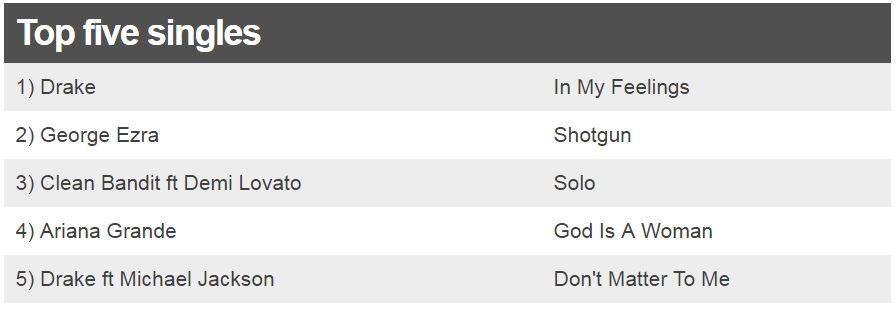 Top five singles