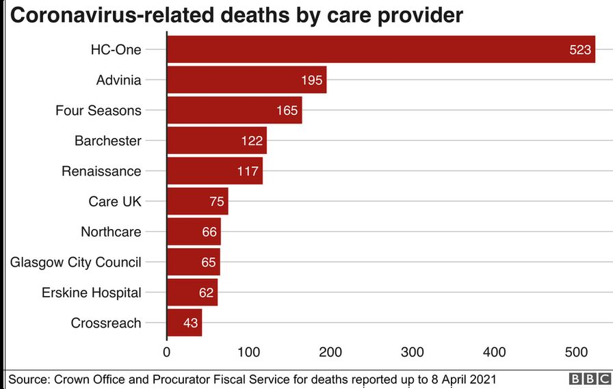 Covid-linked deaths by care provider
