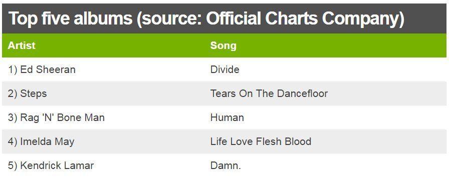 Charts top five