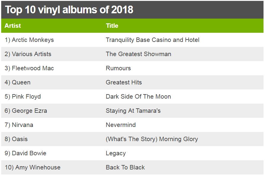 Best-selling vinyl of 2018