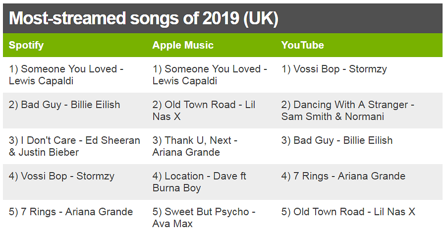 Daddy Yankee Stormzy And Billie Eilish Are Youtube S Most Watched Of 2019 Bbc News