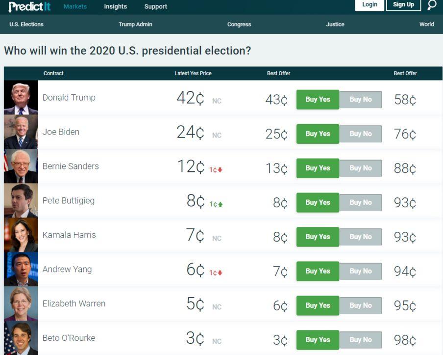 """政治投注網站PredictIt""""誰會贏得2020年總統大選""""的概率排位上,楊安澤排名第六位。"""
