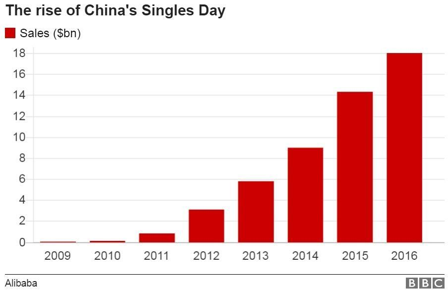 Graphic showing growing importance of Singles Day