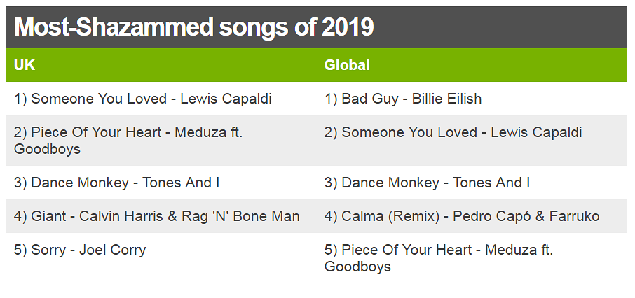 Table showing the year's most-Shazammed songs