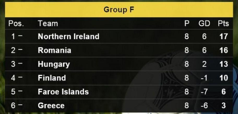 Euro 2016 What Do Uk Nations Need To Qualify Cbbc Newsround