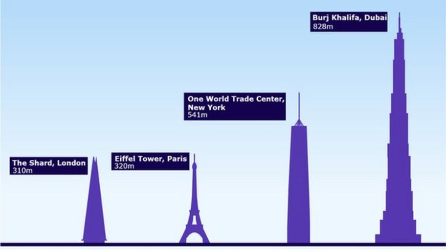 Guide to some of the tallest buildings in the world - CBBC Newsround