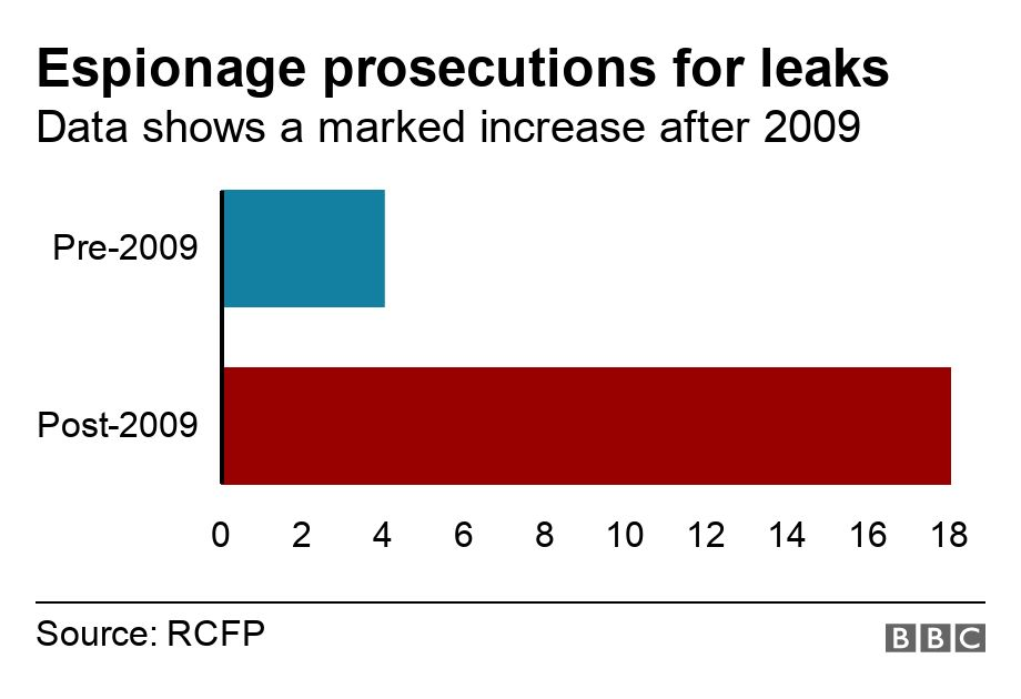 A BBC chart showing the number of media-leak prosecutions over the years