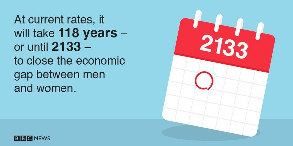 It will take 118 years, until 2133, to close the economic gap between men and women