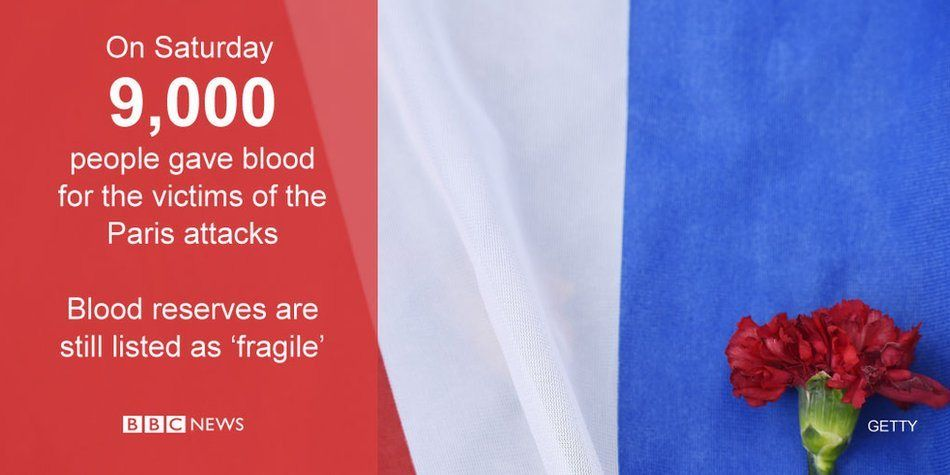 9,000 people in France gave blood following Friday's attacks in Paris