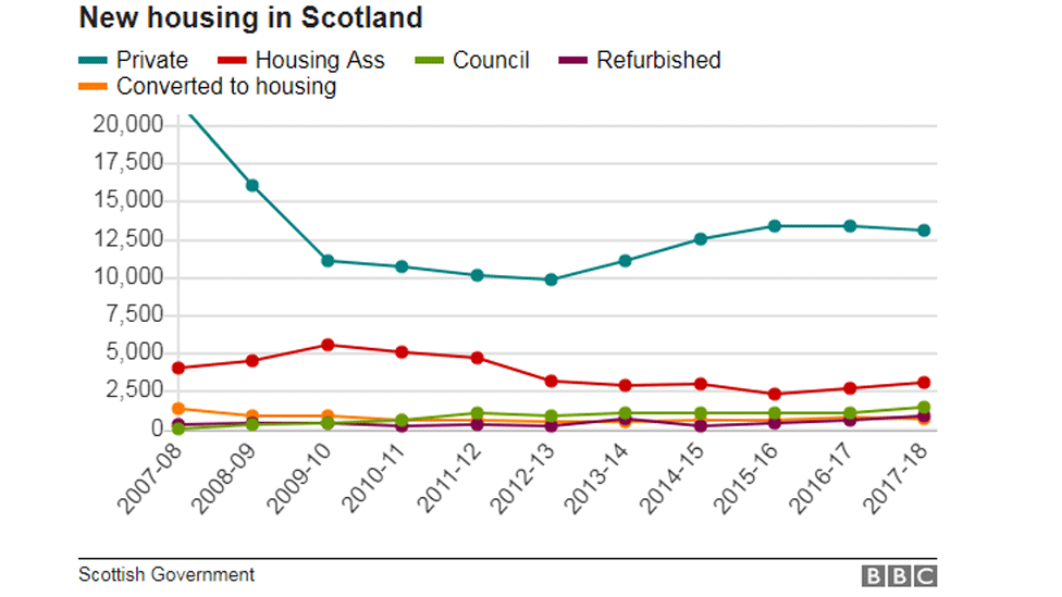 The state of Scotland's housing market in four charts - BBC News