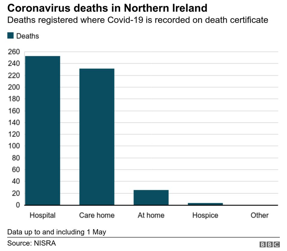 bar chart showing registered deaths