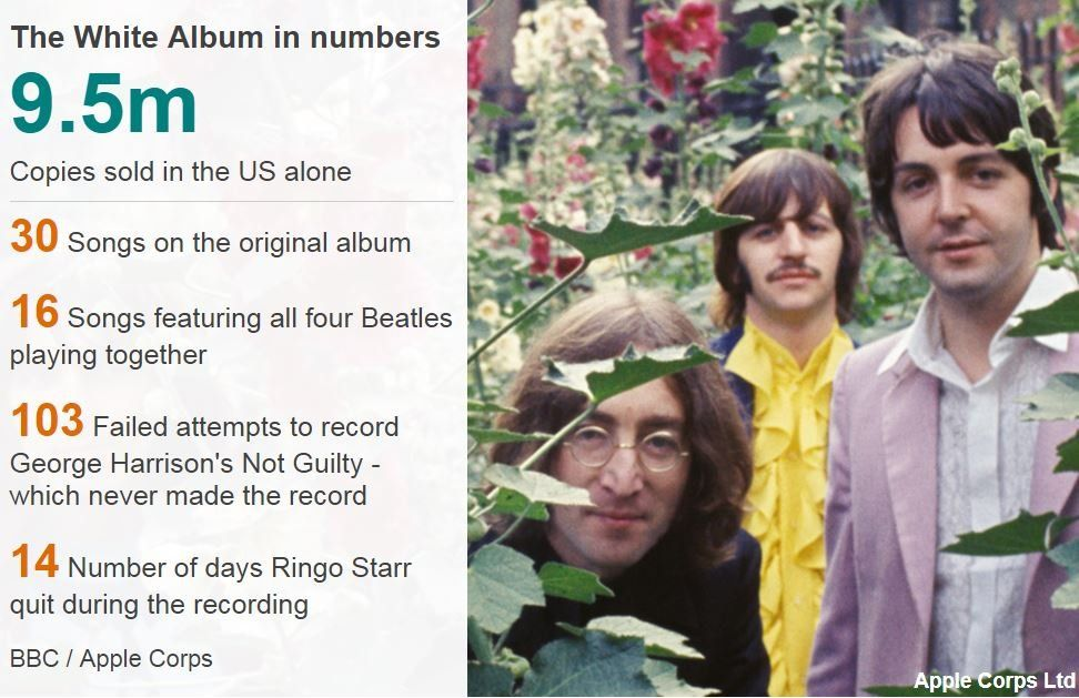 The White Album in numbers