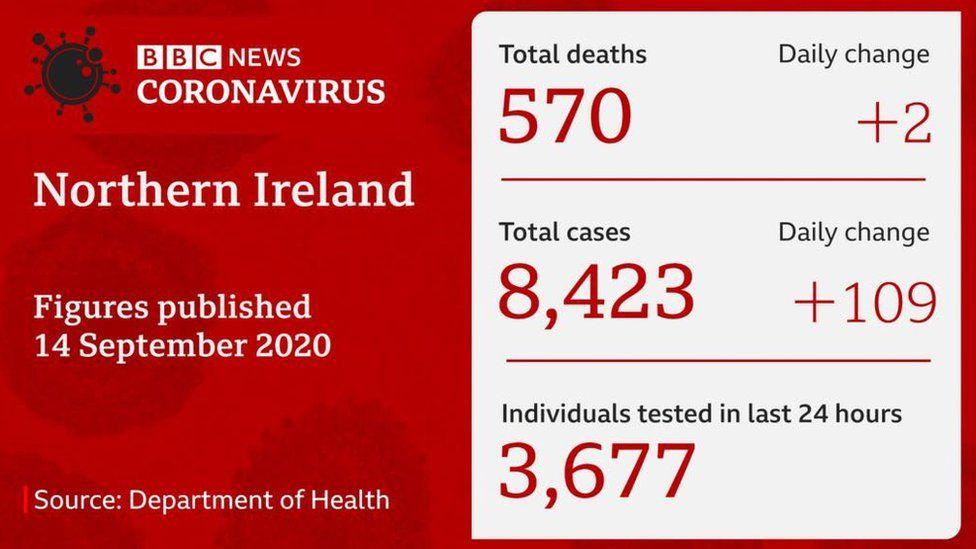Department of Health update