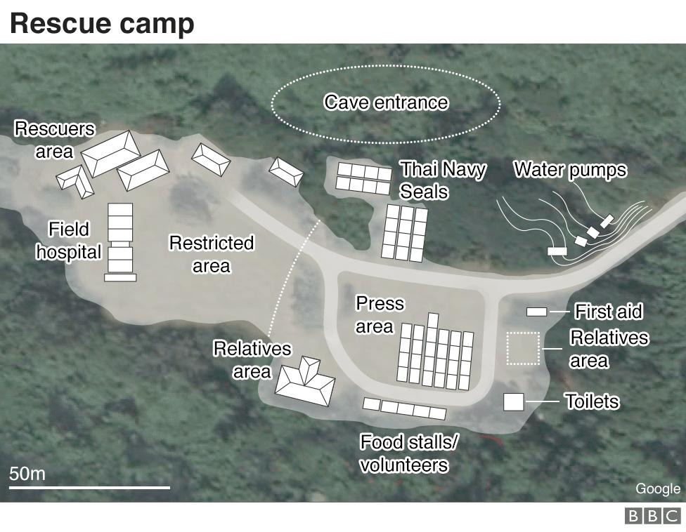 Rescue camp