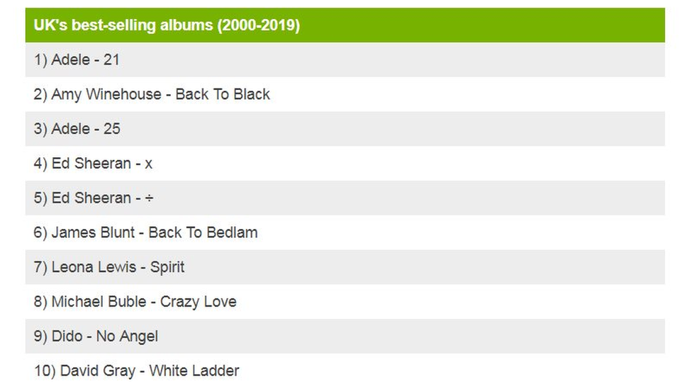 Best-selling albums chart