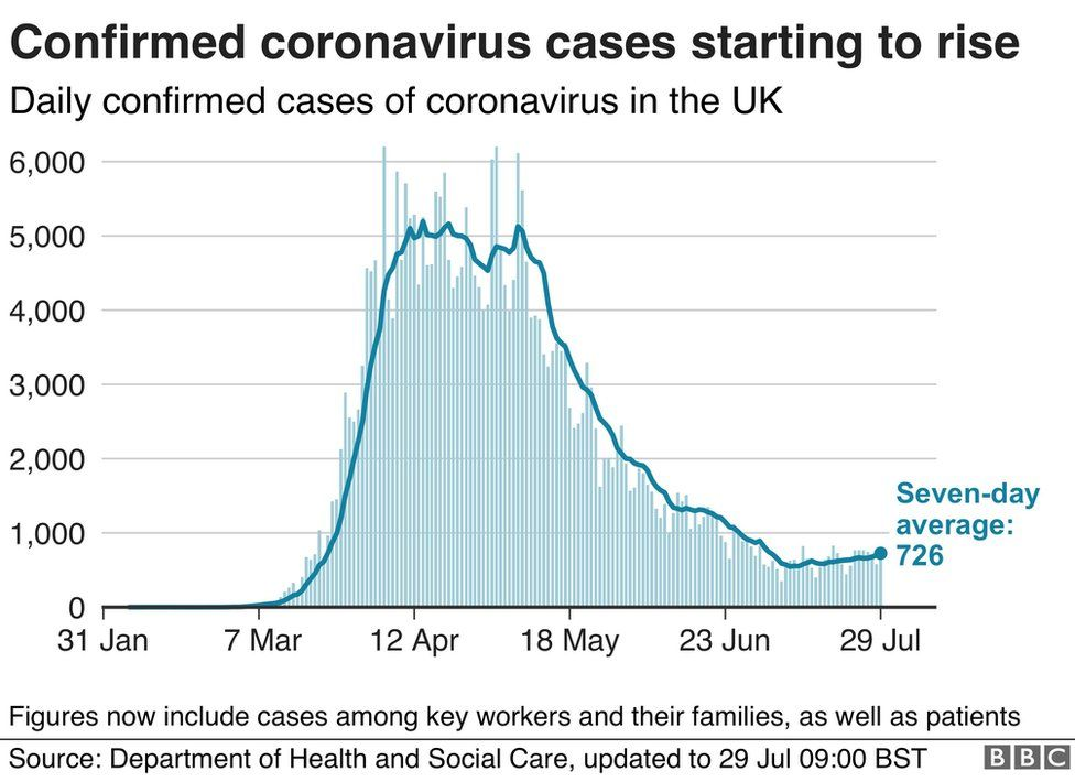 Number of coronavirus cases starting to rise in the UK