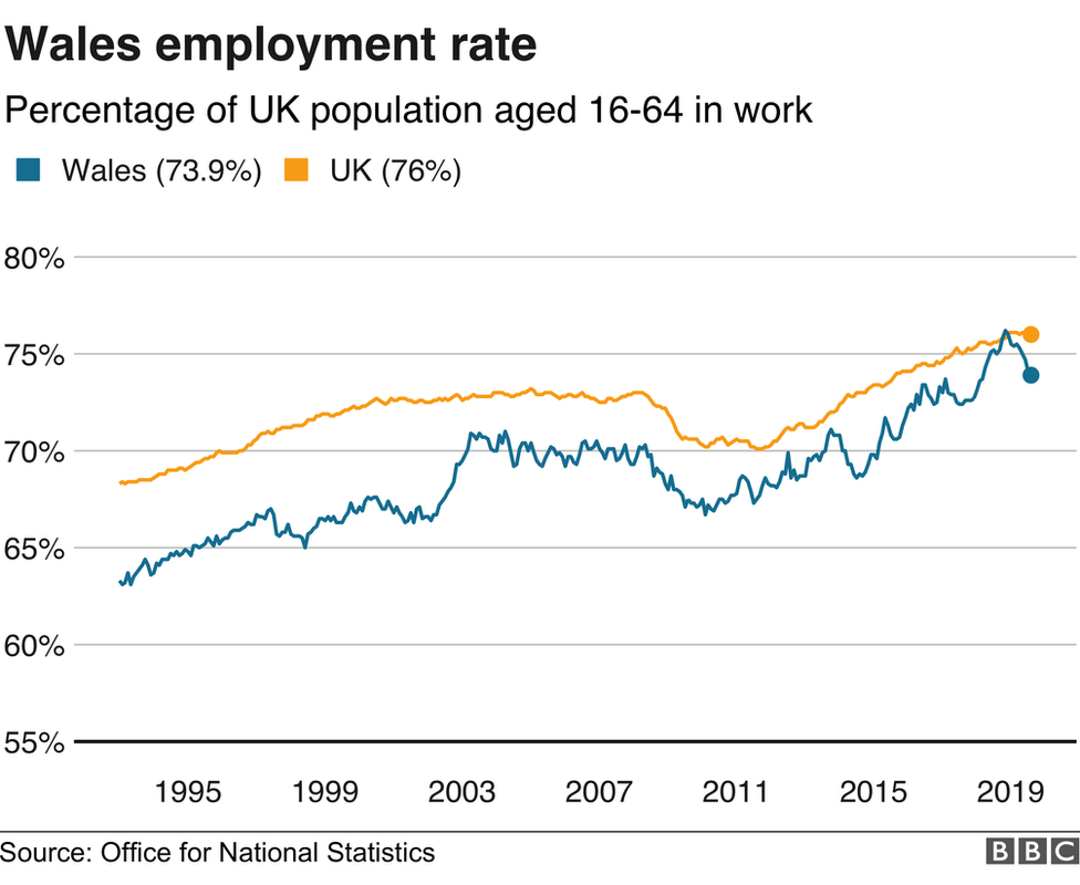 Graph showing the dip in the employment rate in Wales
