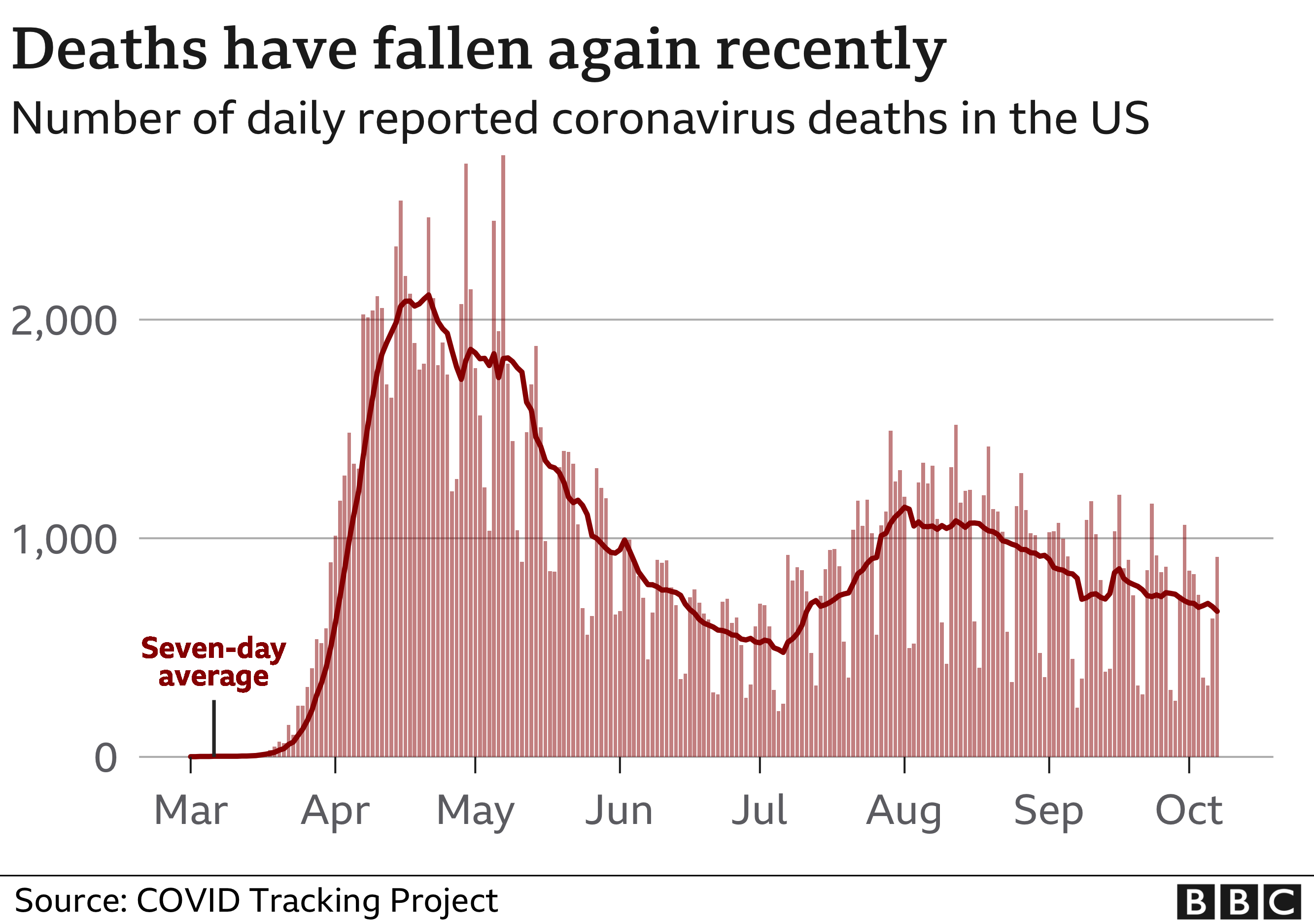 Chart showing the number of daily deaths in the US