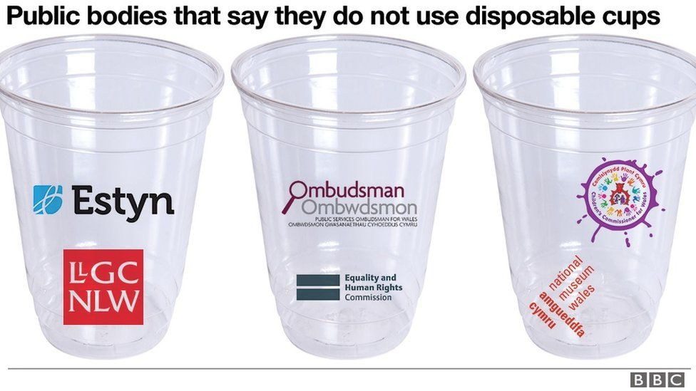 A plastic cups graphic showing whic public bodies do not use them