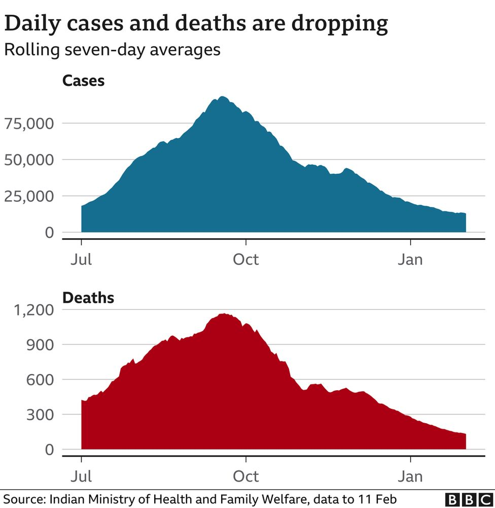 Covid chart of daily cases and deaths dropping