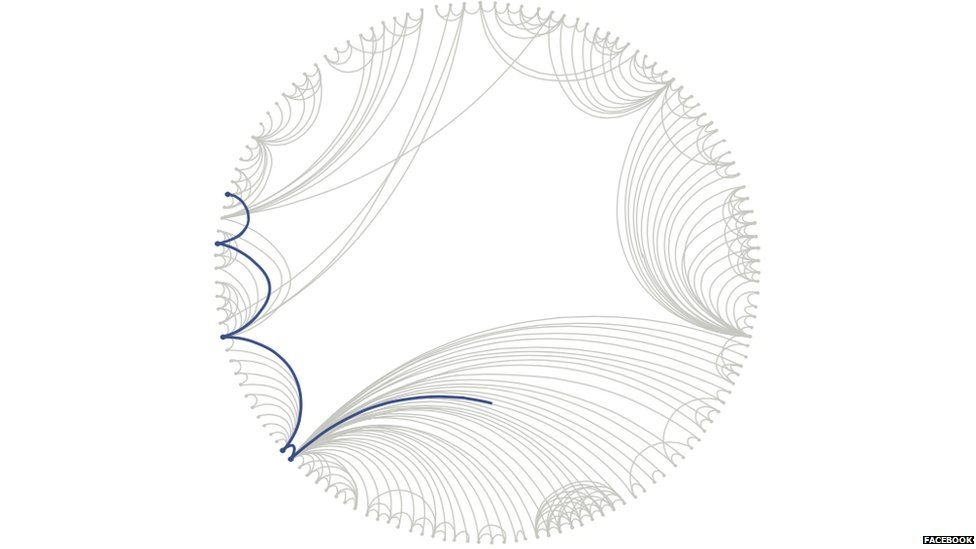 Facebook's graph for showing degrees of separation