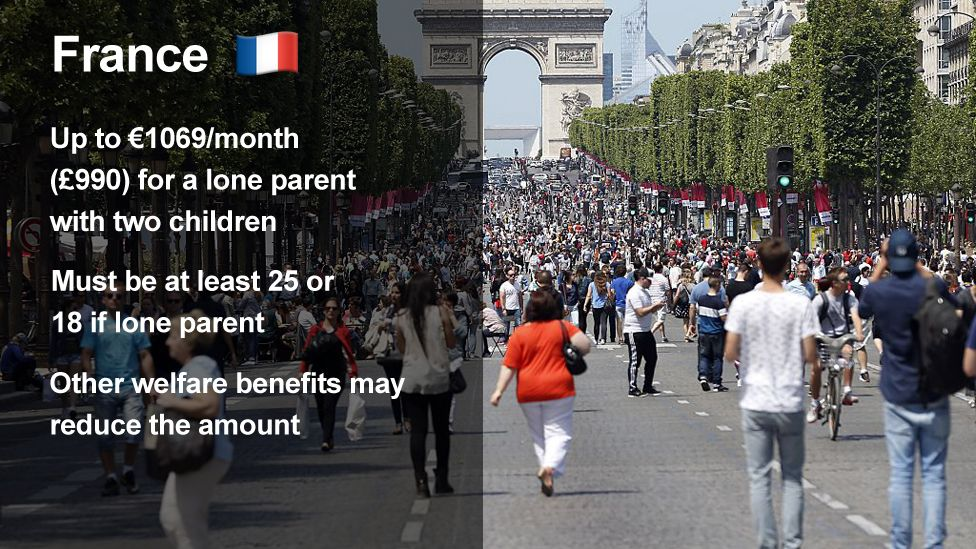 France income support