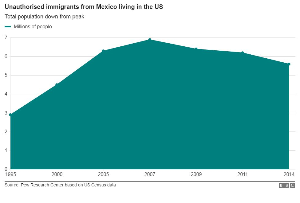 Mexican unauthorised immigrants down from peak