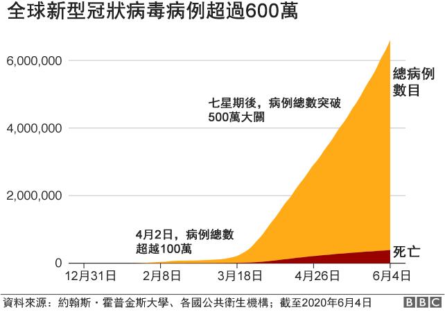 图表:全球新型冠状病毒病例超过600万