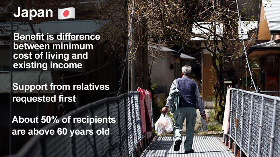 Japan public assistance